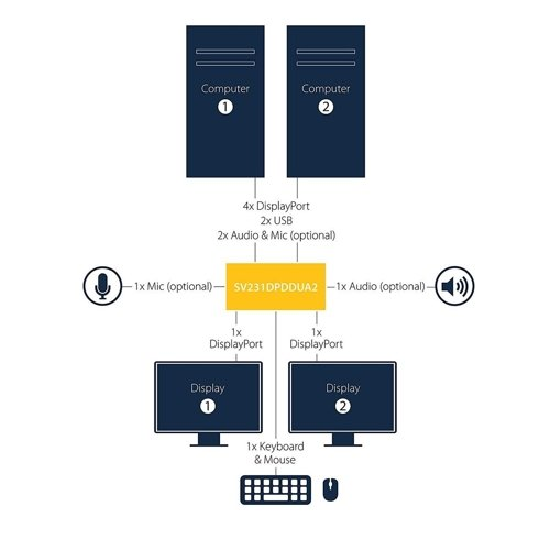 Przełącznik KVM STARTECH SV231DPDDUA